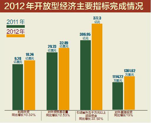 经济总量提高是财政收入增加的基础